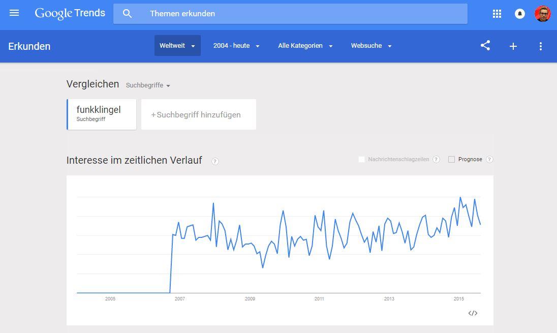 Google Trends - Funkklingel