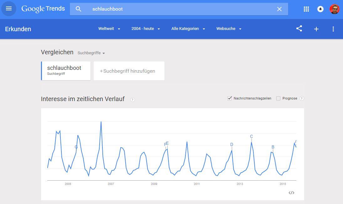 Google Trends - Schlauchboot