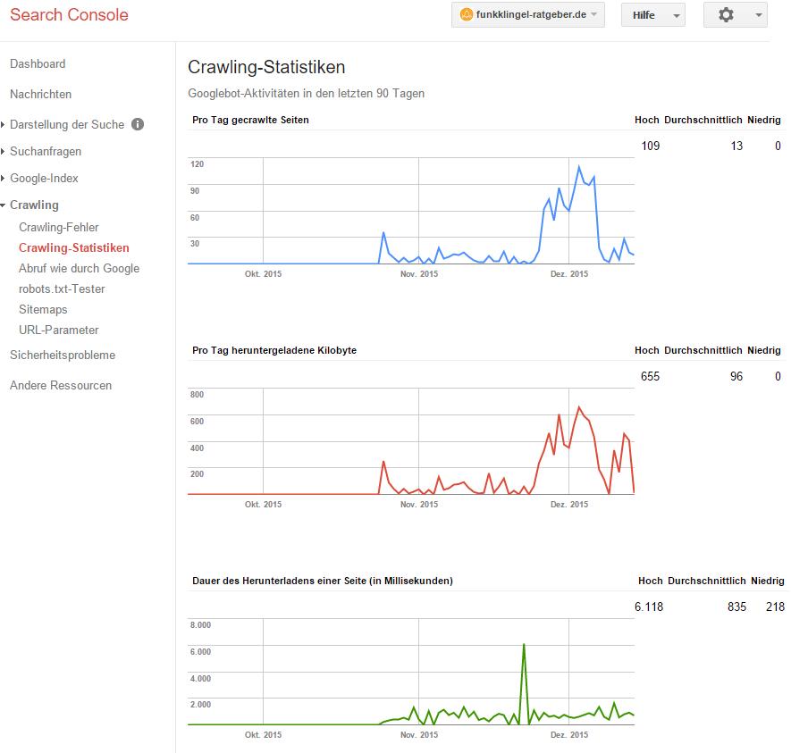 Google Search Console - Crawling Statistik