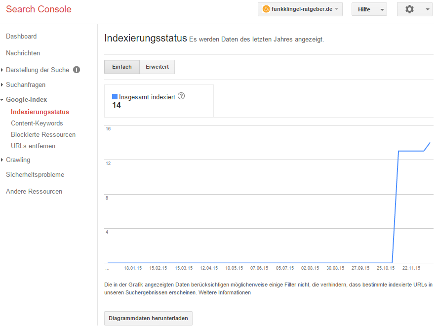 Google Search Console - Indexierungsstatus