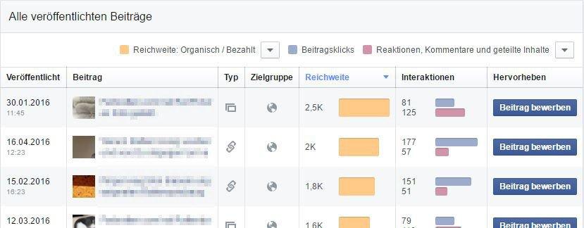 Social Media Reichweite & Interaktion einer Fanpage