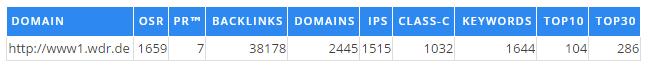 Stärke der Domain WDR.de