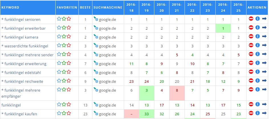 WISE SEO Keyword Ranking