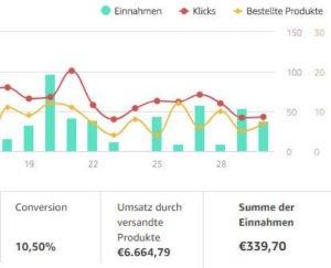 Amazon Partnerprogramm Einnahmen