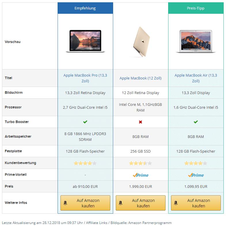 Amazon Affiliate for WordPress Plugin AAWP Vergleichstabellen